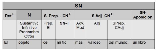 Estructura básica de SN