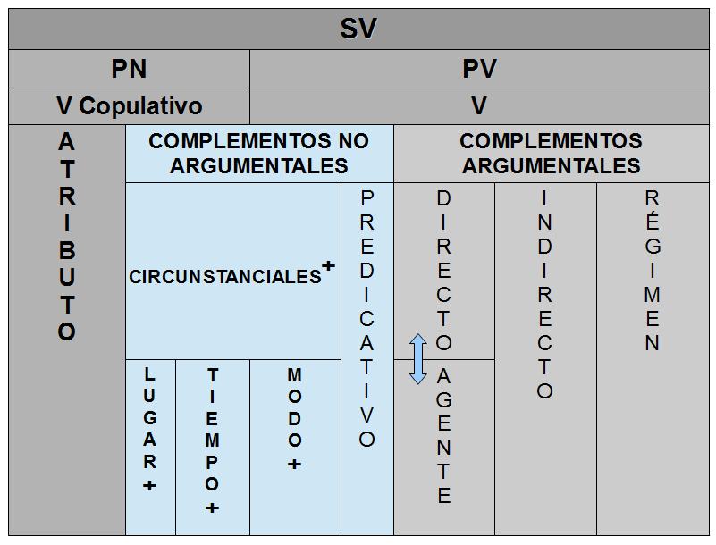 Estructura del SV