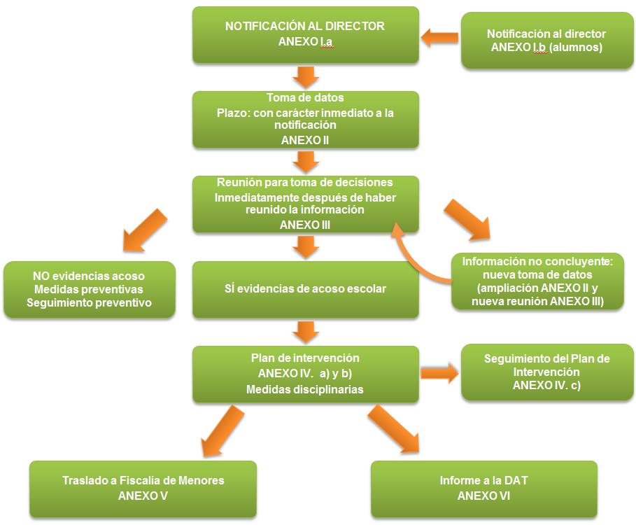 Diagrama de actuaciones