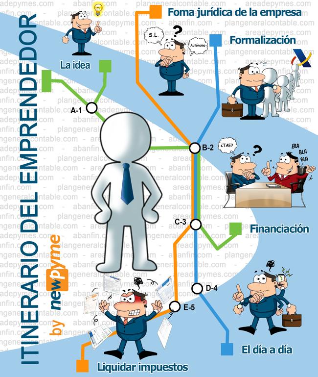 itinerario del emprendedor